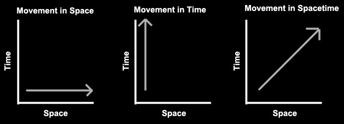 Spacetime Graph